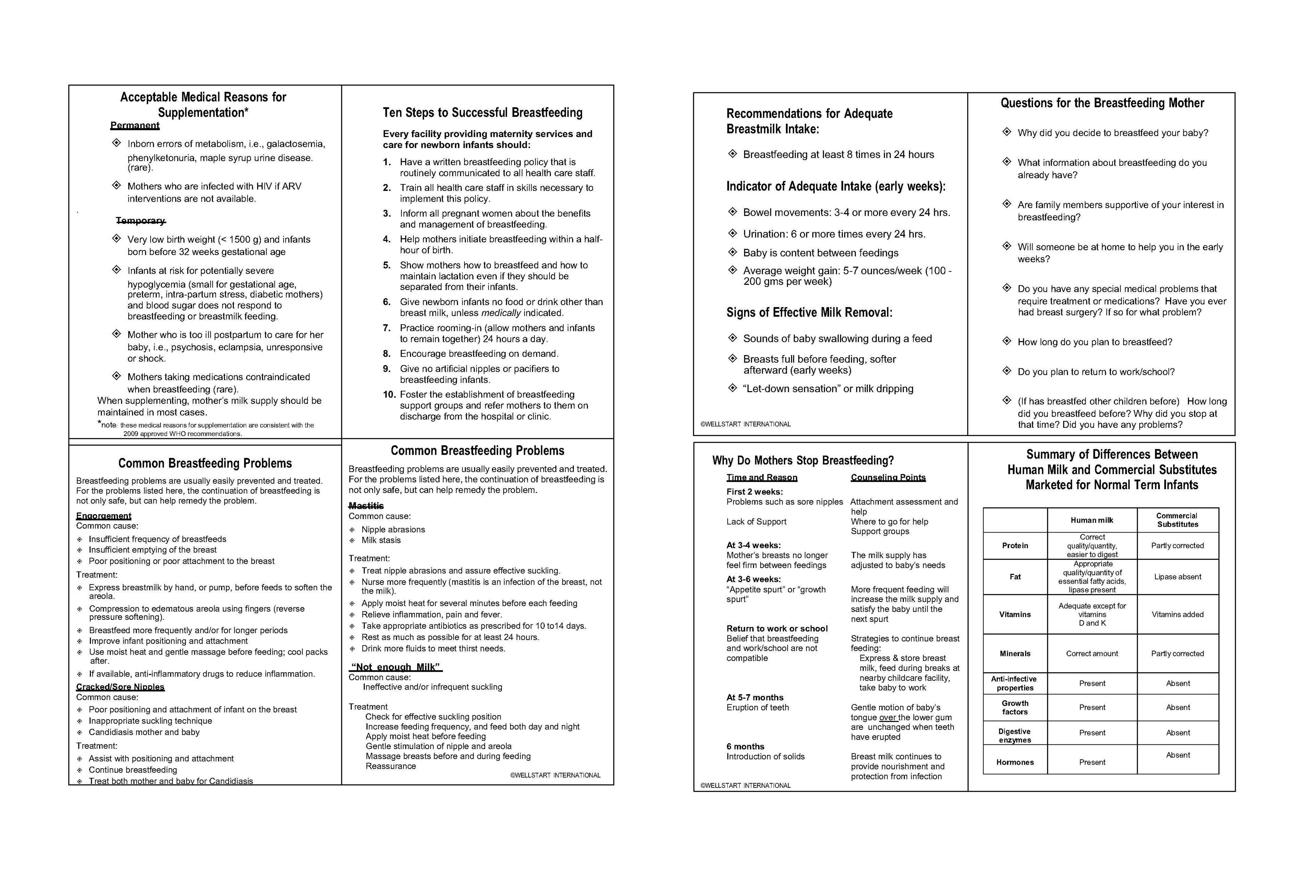 Free training galactablog wellstart cheat sheets 4 up 1betcityfo Choice Image